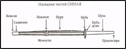 Название частей синая